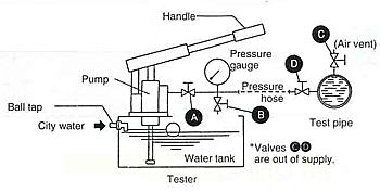 KYOWA TEST PUMP [Hydraulic] | KOYO INDUSTRIES CO , LTD